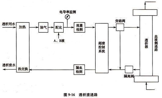 血的原理_基于C8051单片机的血糖监测仪解决方案